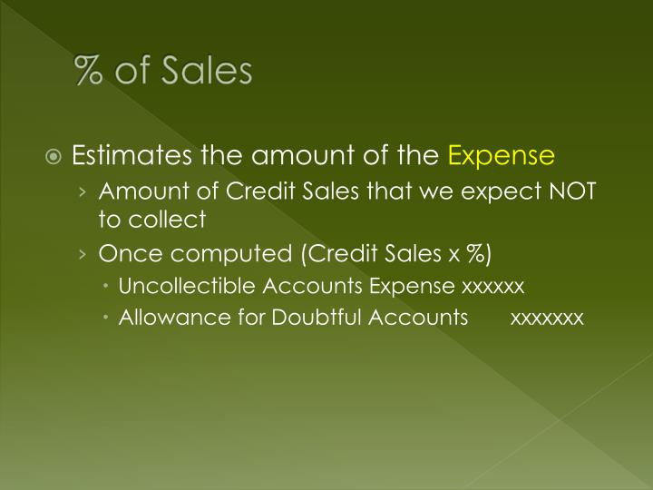 % of Sales