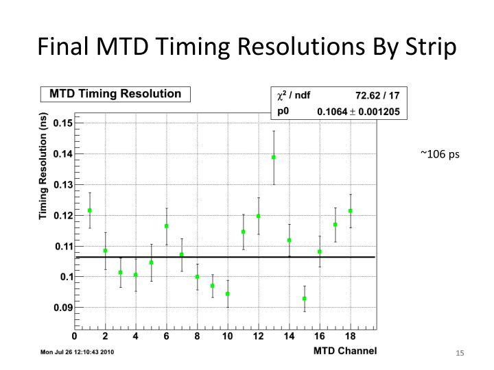Final MTD Timing Resolutions By Strip