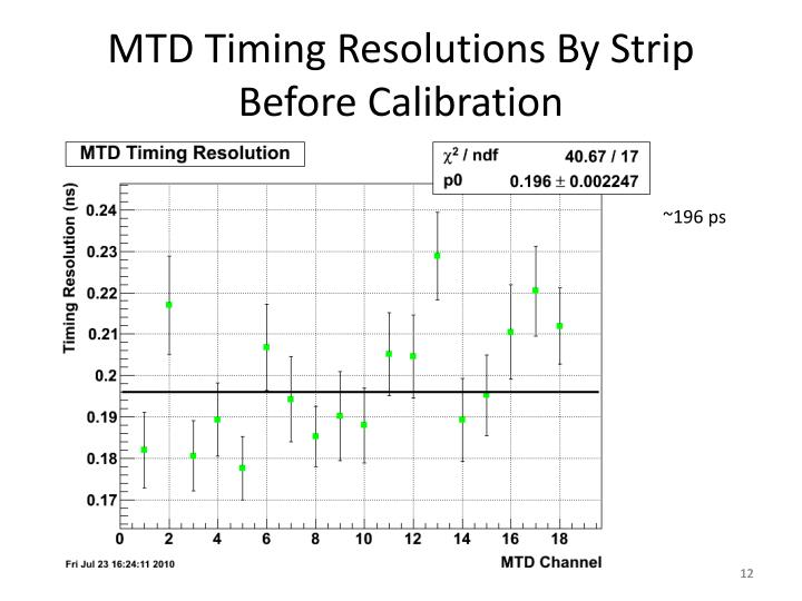MTD Timing Resolutions By Strip Before Calibration