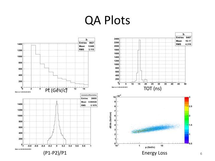 QA Plots