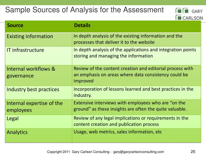 Sample Sources of Analysis for the Assessment