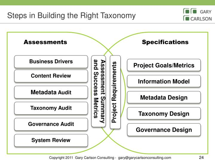 Steps in Building the Right Taxonomy
