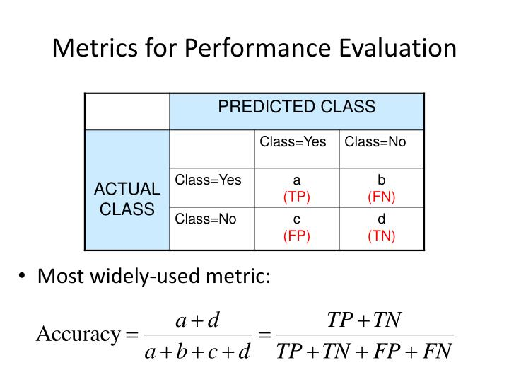 Metrics for Performance