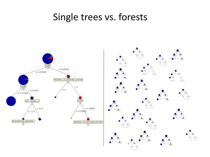 Single trees vs. forests