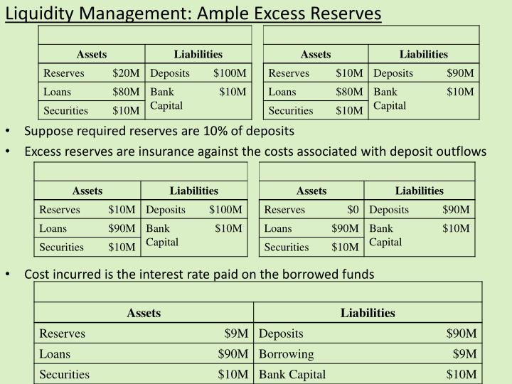 Liquidity Management: Ample Excess Reserves