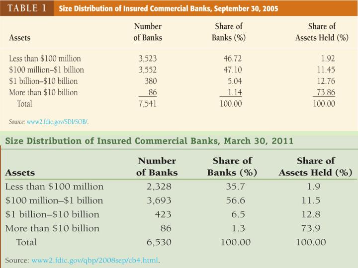 Size Distribution of Insured Commercial Banks, September 30, 2008