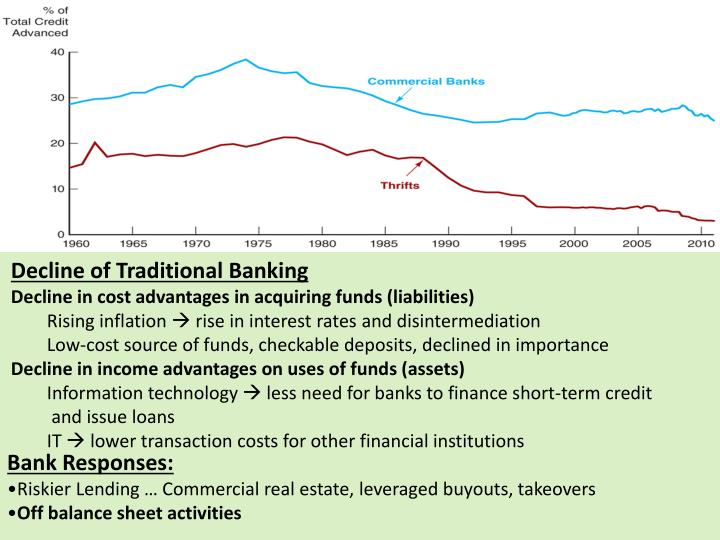 Decline of Traditional Banking