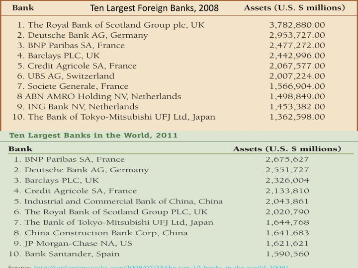 Ten Largest Foreign Banks, 2008