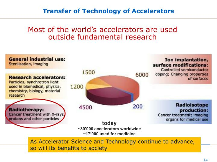 Transfer of Technology of Accelerators