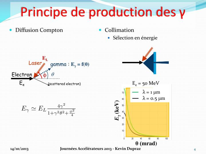 Principe de production des