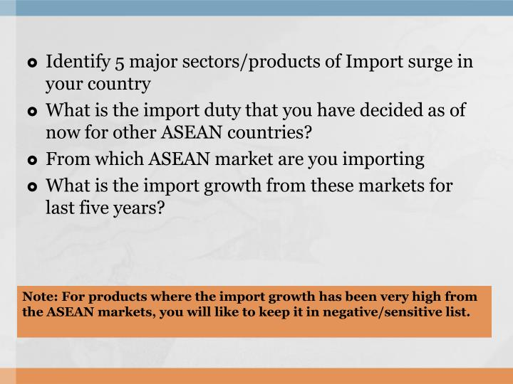 Identify 5 major sectors/products of Import surge in your country