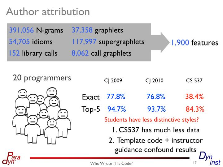 1. CS537 has much less data