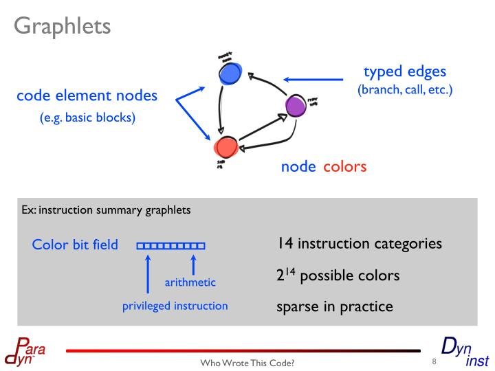 code element nodes