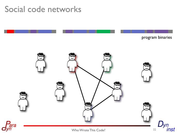 Social code networks
