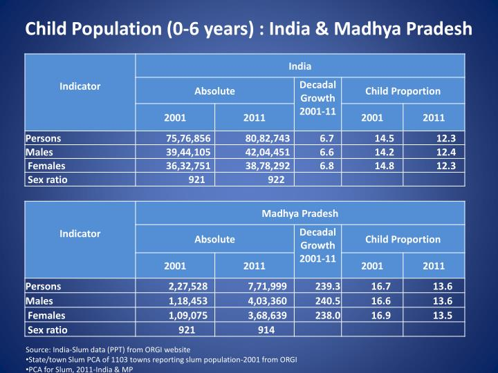 Child Population (0-6 years) : India & Madhya Pradesh