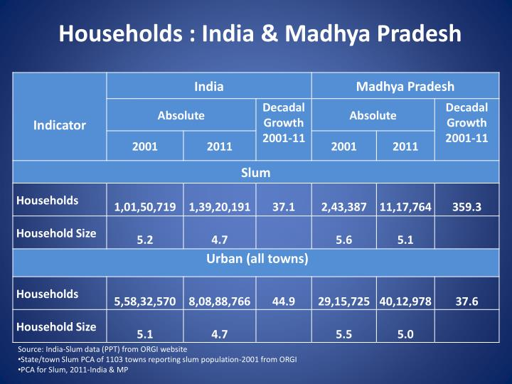 Households : India & Madhya Pradesh