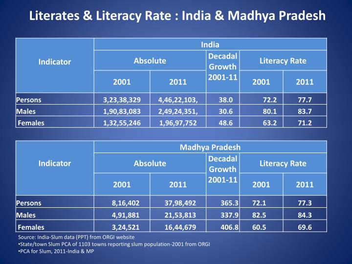 Literates & Literacy Rate : India & Madhya Pradesh