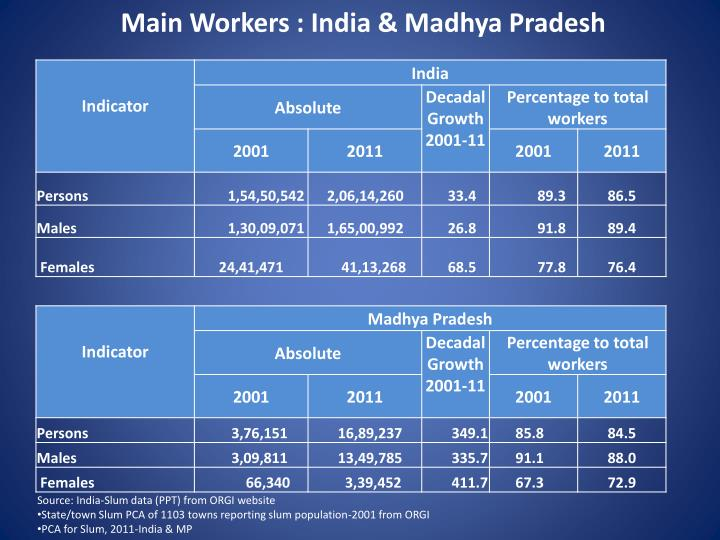 Main Workers : India & Madhya Pradesh