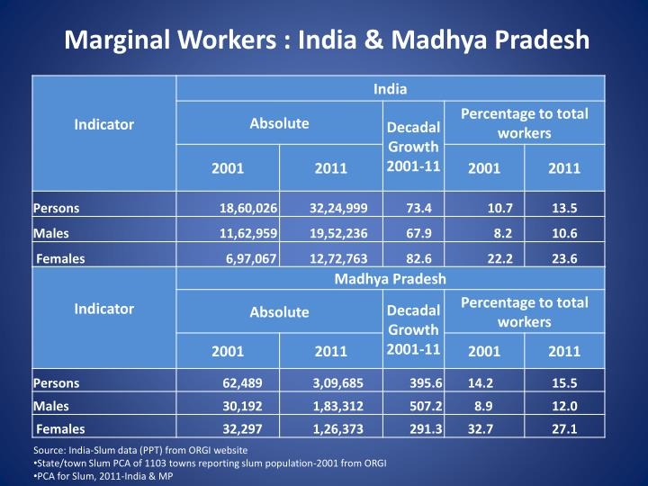 Marginal Workers : India & Madhya Pradesh