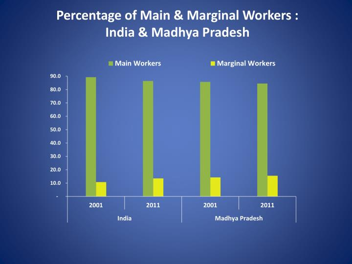 Percentage of Main & Marginal Workers :