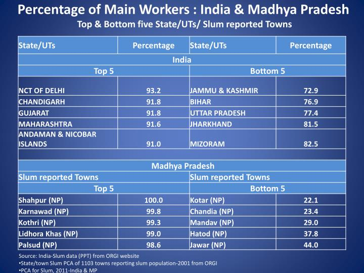 Percentage of Main Workers : India & Madhya Pradesh