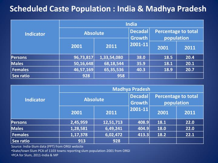 Scheduled Caste Population : India & Madhya Pradesh