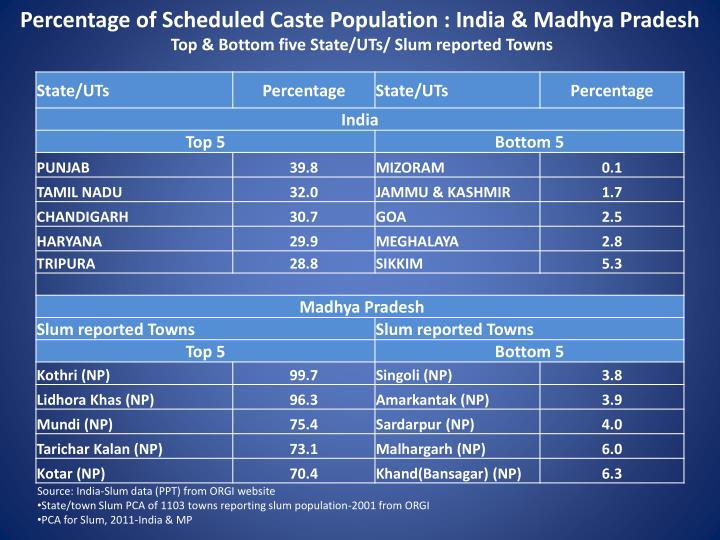Percentage of Scheduled Caste Population : India & Madhya Pradesh