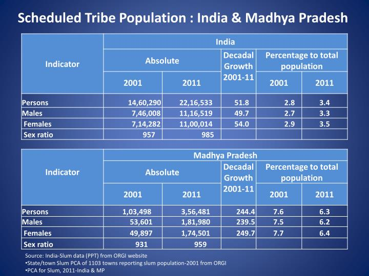 Scheduled Tribe Population : India & Madhya Pradesh
