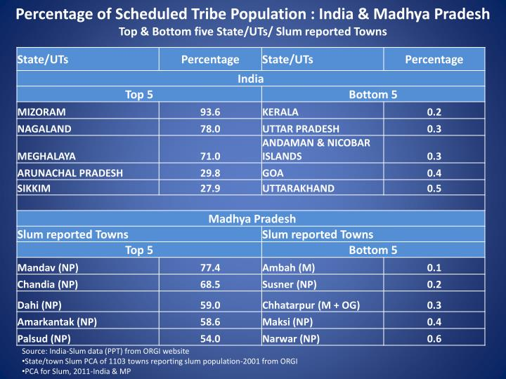 Percentage of Scheduled Tribe Population : India & Madhya Pradesh