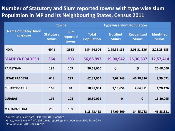 Number of Statutory and Slum reported towns with type wise slum Population in MP and its