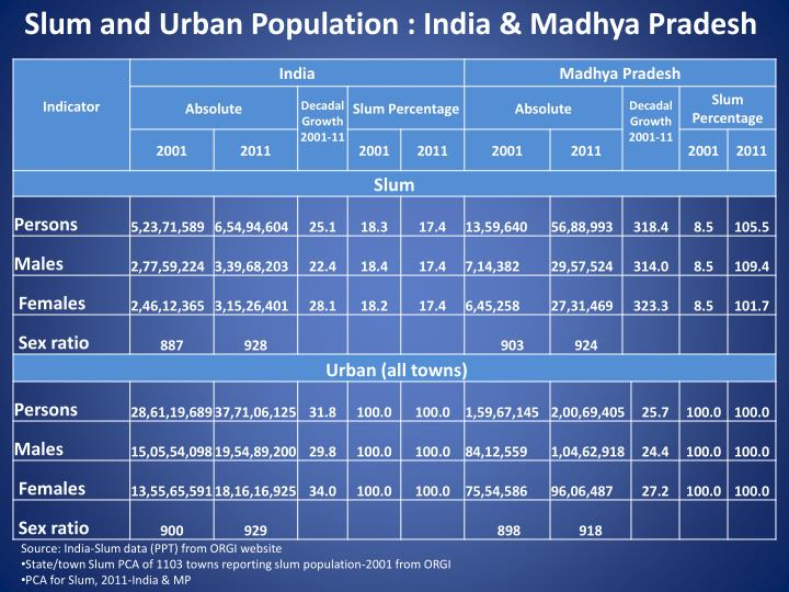 Slum and Urban Population : India & Madhya Pradesh
