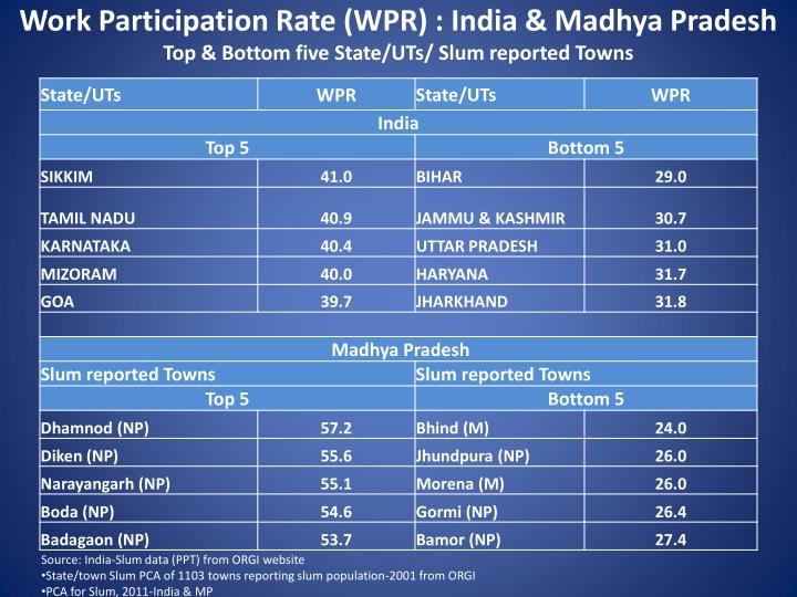 Work Participation Rate (WPR) : India & Madhya Pradesh