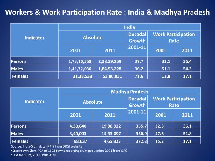 Workers & Work Participation Rate : India & Madhya Pradesh