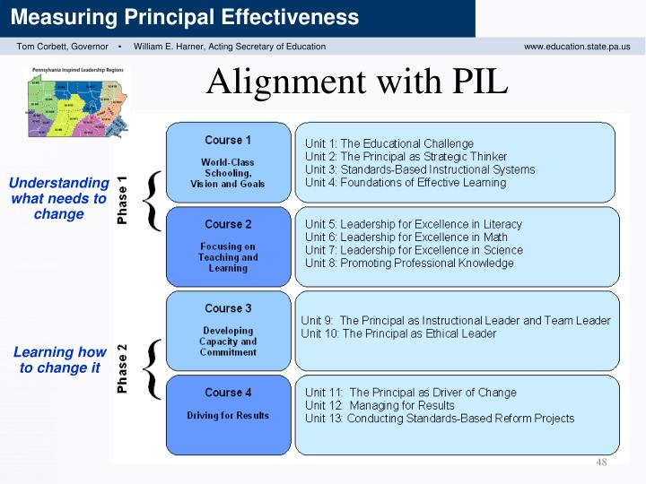 Alignment with PIL