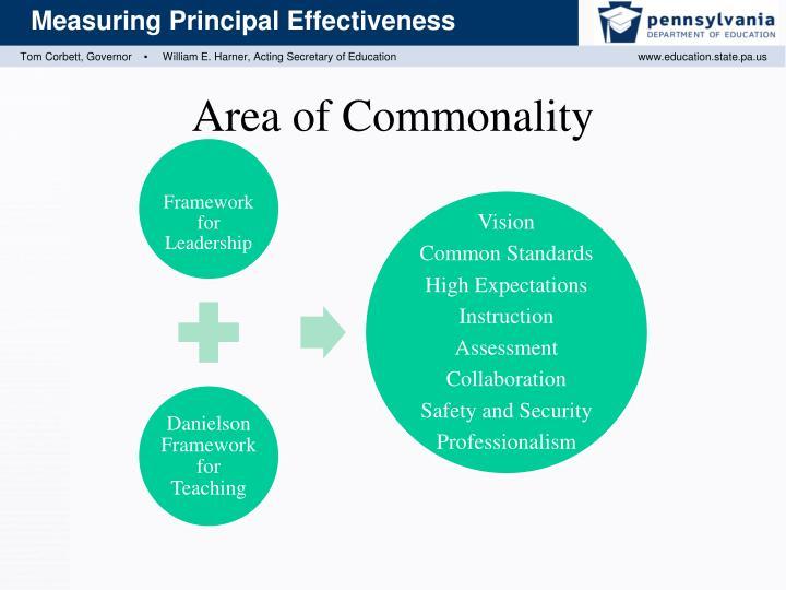 Area of Commonality