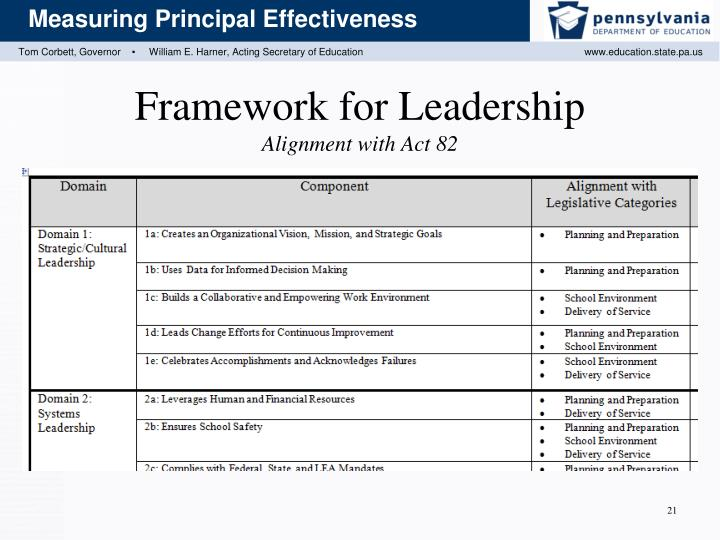 Framework for Leadershi