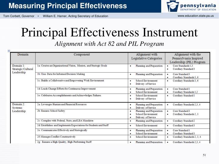 Principal Effectiveness Instrument