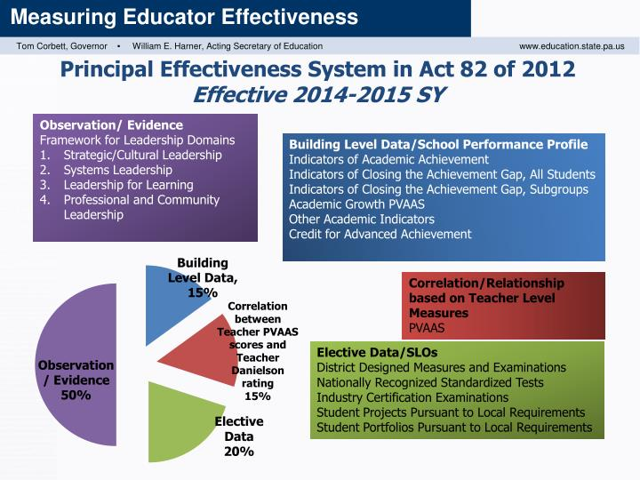 Principal Effectiveness System in Act 82 of
