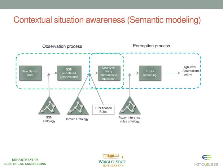 Contextual situation awareness (Semantic modeling)