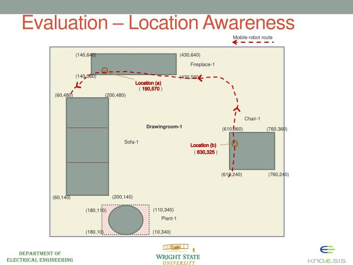 Evaluation – Location Awareness