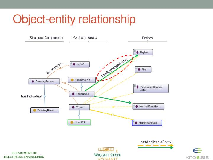 Object-entity relationship