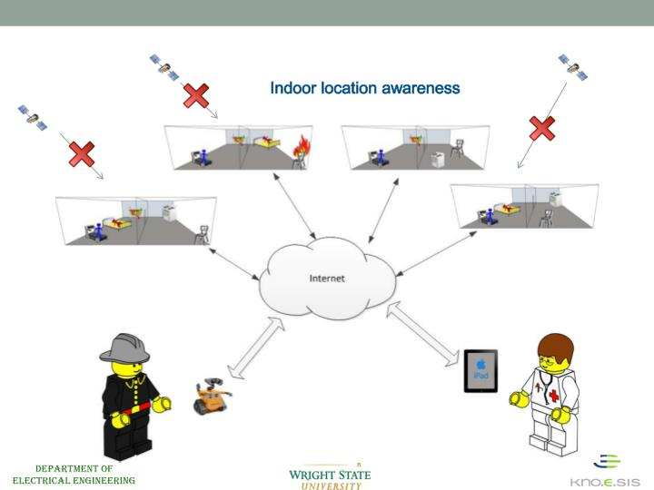 Indoor location awareness