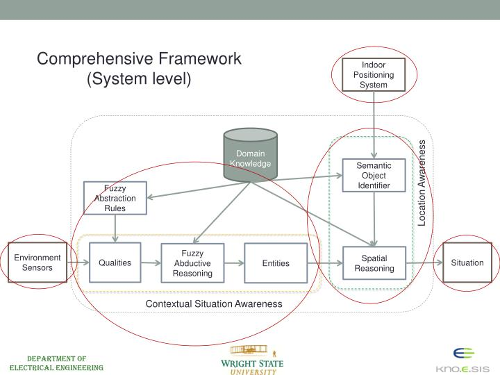 Comprehensive Framework