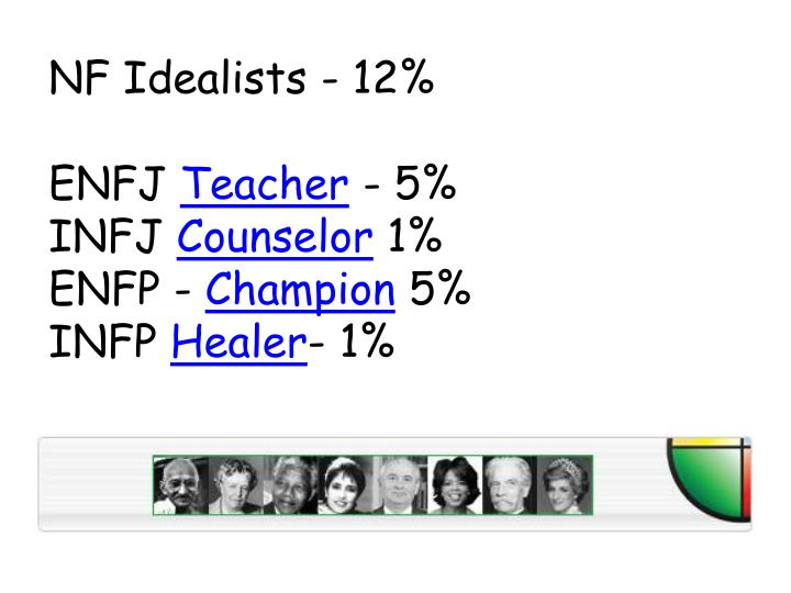 NF Idealists - 12%