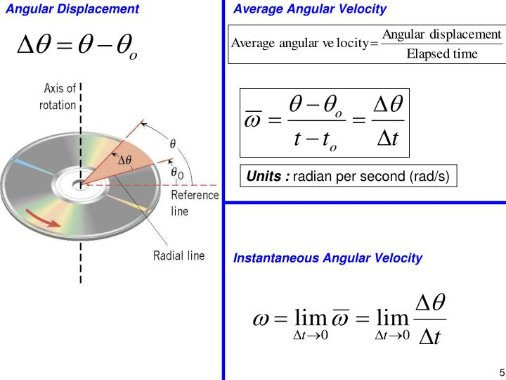 Average Angular Velocity