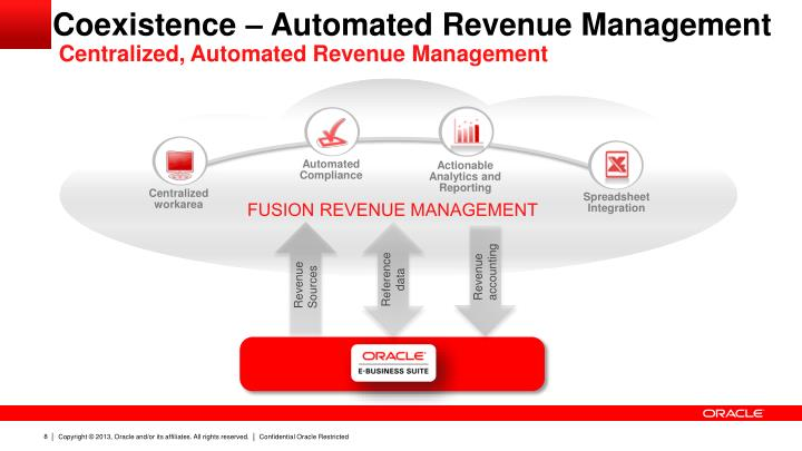 Coexistence – Automated Revenue Management