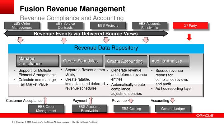 Fusion Revenue Management
