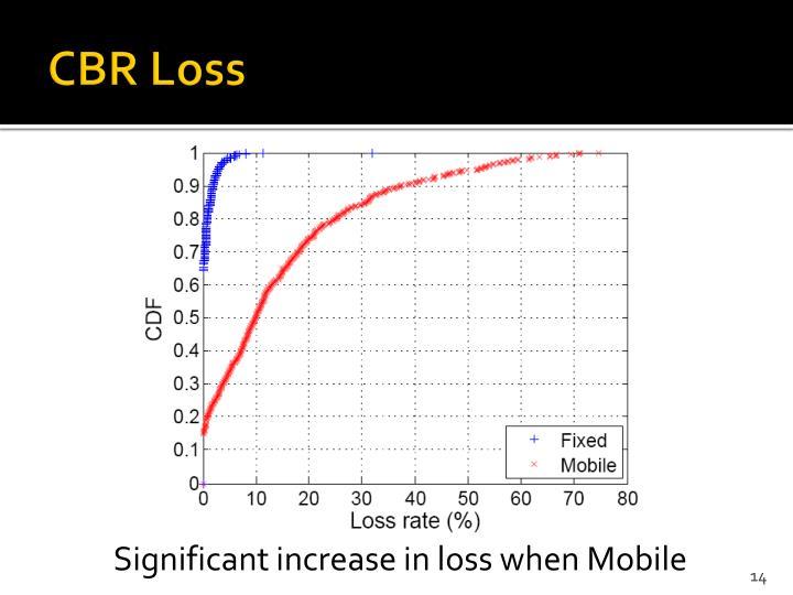 CBR Loss