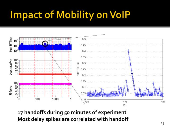 Impact of Mobility on VoIP