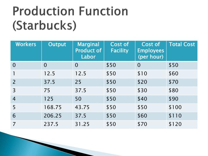 starbucks fixed and variable costs Starbucks corp has a cost of goods sold: $9621 mil (sbux) starbucks corp  cost of goods sold description, competitive comparison data, historical data and .